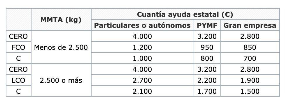 Cuantía de las ayudas del Plan Renove 2020 en función del coche comprado. Fuente: BOE