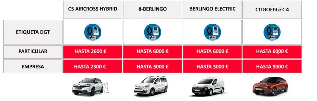 Tabla de ayudas para la compra de  vehículos eléctricos e híbridos variables