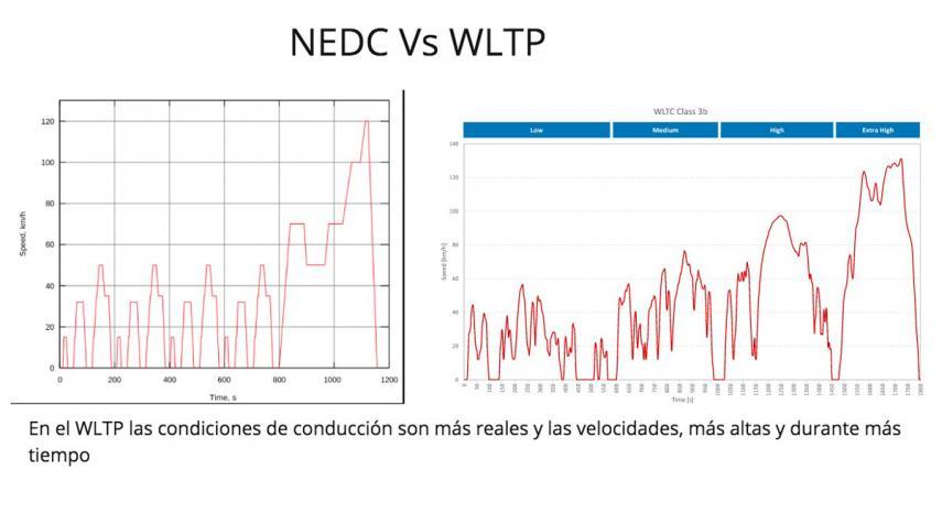 grafico para la explicación del WLTP