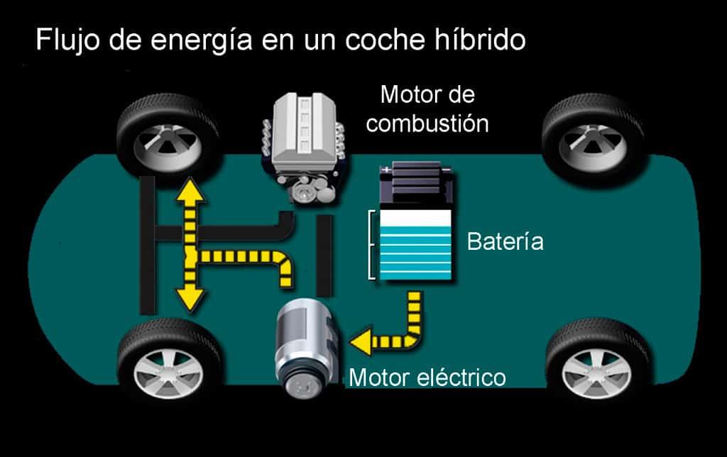 Funcionamiento del motor del coche hibrido. 5 ventajas de los coches híbridos