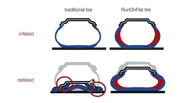 Como reparar un pinchazo, ruedas run flat, funcionamiento en gráfico